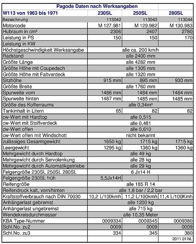 Daten nach Werksangaben u KBA Daten 650pix