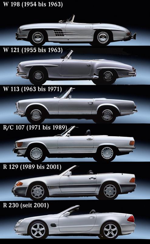 Alle SL-Roadsder